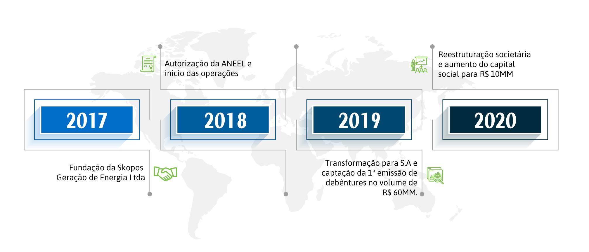 Timeline principal Skopos Energia